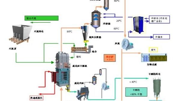流化床焚烧炉污泥干化及环保优势