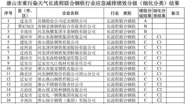 唐山钢铁行业停产50%,河北环保督查,进入二轮