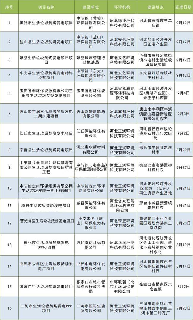 180 河北环保厅拟审批16个垃圾发电项目【附项目详情】