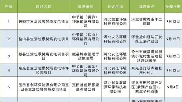 河北环保厅拟批垃圾发电项目情况(附16个项目详情)