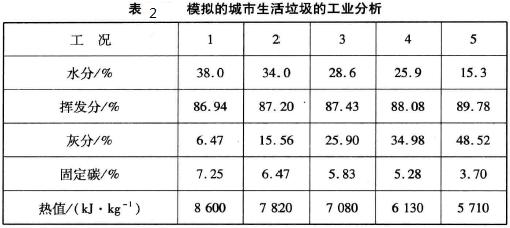 灰分变化对垃圾焚烧炉物料燃烧的影响 1