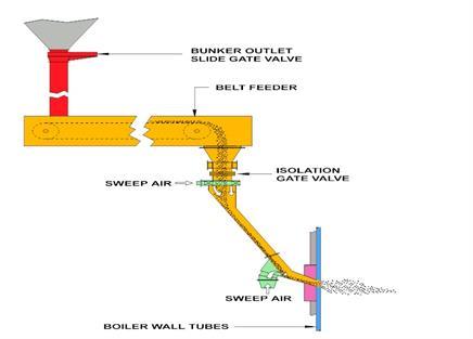 循环流化床锅炉的给料系统