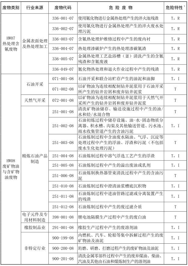 2021年版国家危险废物名录-4