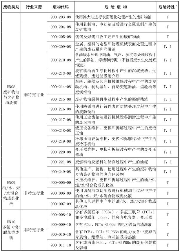 2021年版国家危险废物名录-5