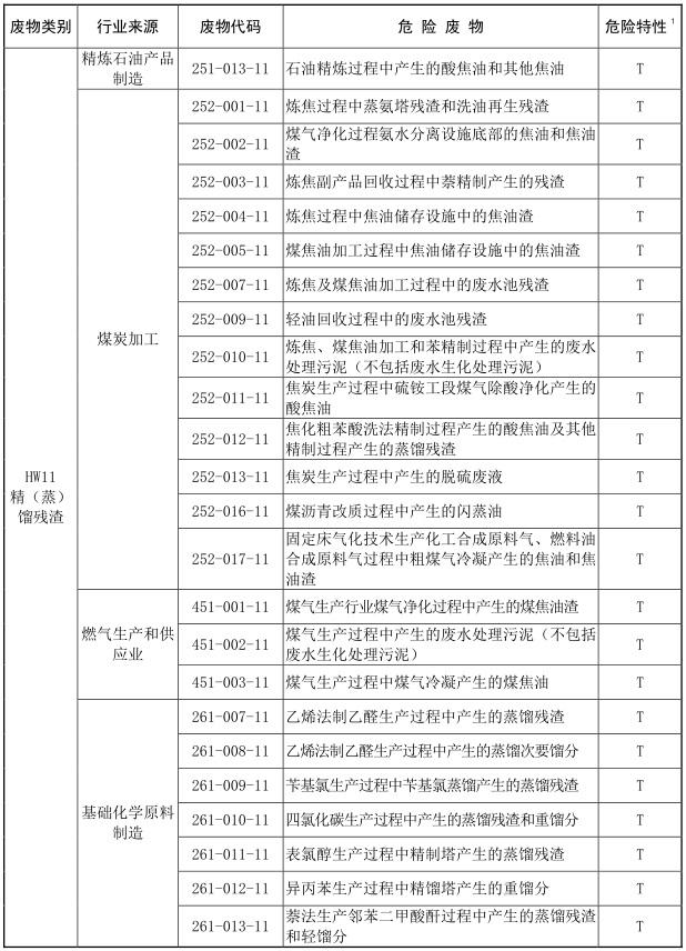 2021年版国家危险废物名录-6