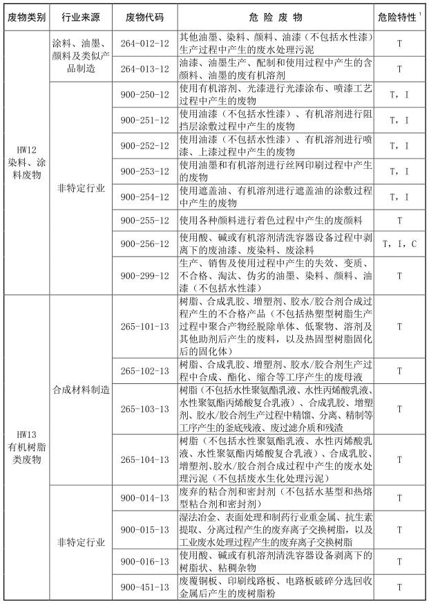 2021年版国家危险废物名录-10