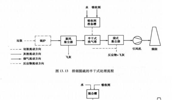 简述:焚烧炉酸性气体和颗粒物捕集的净化工艺(流程图)