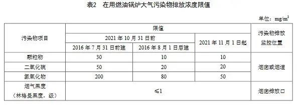8.18 天津锅炉大气污染物排放标准 DB12 151 2020-3.webp