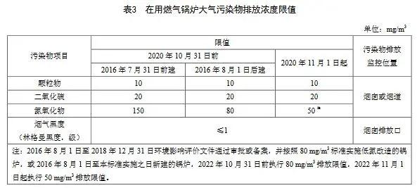 8.18 天津锅炉大气污染物排放标准 DB12 151 2020-4.webp