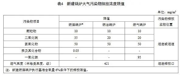 8.18 天津锅炉大气污染物排放标准 DB12 151 2020-5.webp