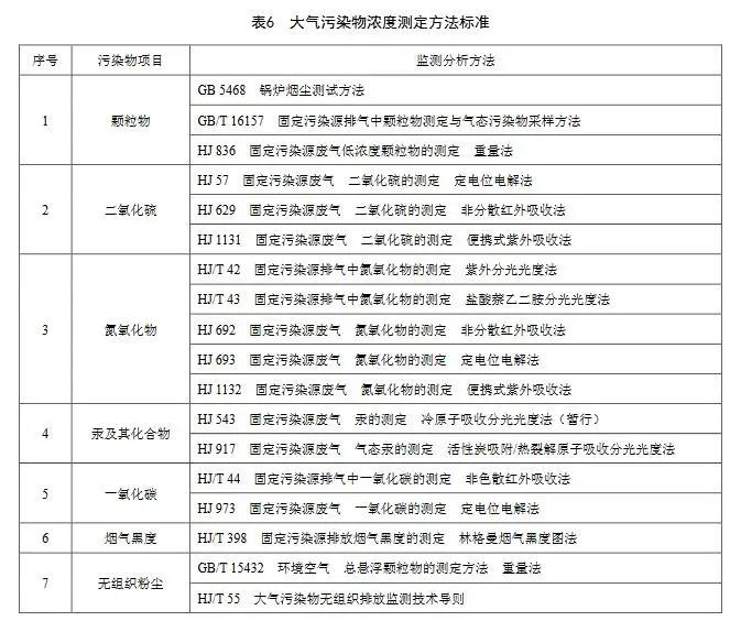 8.18 天津锅炉大气污染物排放标准 DB12 151 2020-7.webp