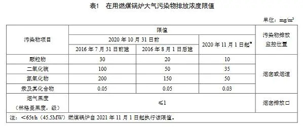 8.18 天津锅炉大气污染物排放标准 DB12 151 2020-2.webp