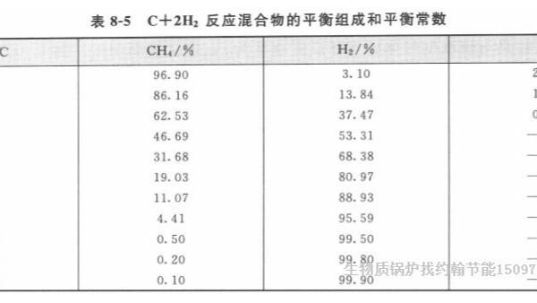 甲烷CH4在生物质锅炉气化反应中的影响大吗?