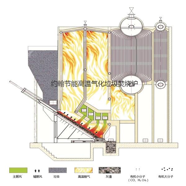 燃烧的垃圾焚烧炉