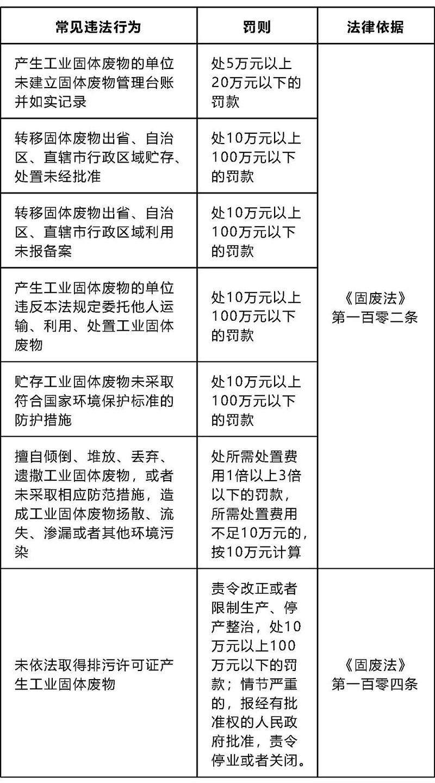 5 一般工业固废管理违法行为.webp