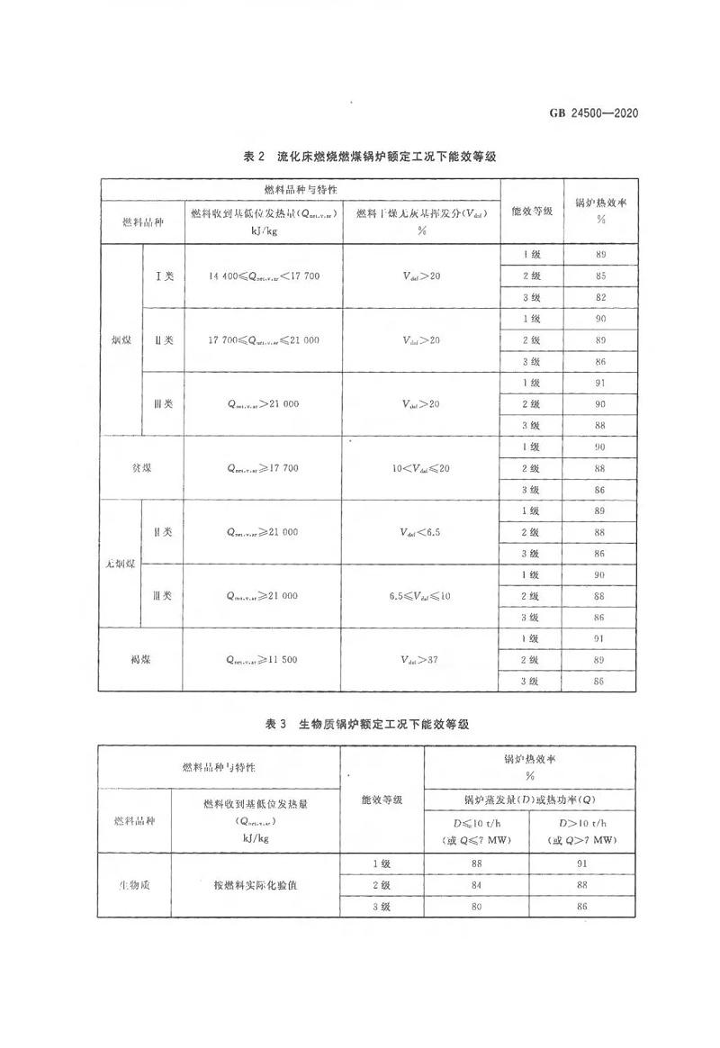 工业锅炉能效限定值及能效等级 (5)