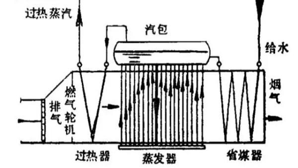 简析:余热锅炉包括哪些组件?各组件有什么作用?
