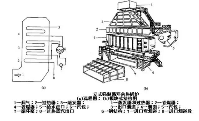 立式强制循环余热锅炉-12.webp