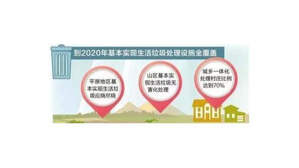 2020年,上海垃圾分类及垃圾焚烧能力21300吨/日