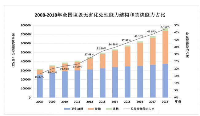 2021年城市生活垃圾处理行业市场分析2