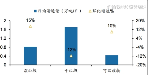 1上海市垃圾日均清运量月度环比变动情况 约翰节能垃圾焚烧炉厂家