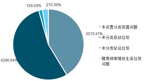 3未设置分类容器案件占比达41.4% 生活垃圾焚烧炉找约翰节能