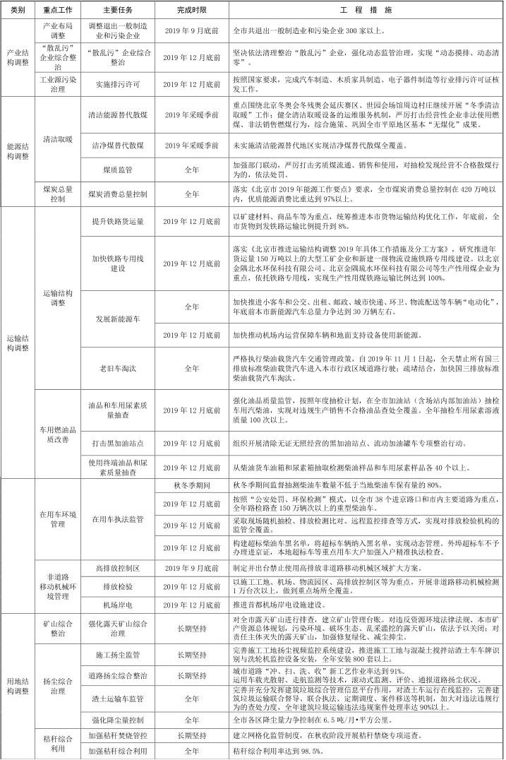 3北京市 2019-2020 年秋冬季大气污染综合治理攻坚行动方案 3