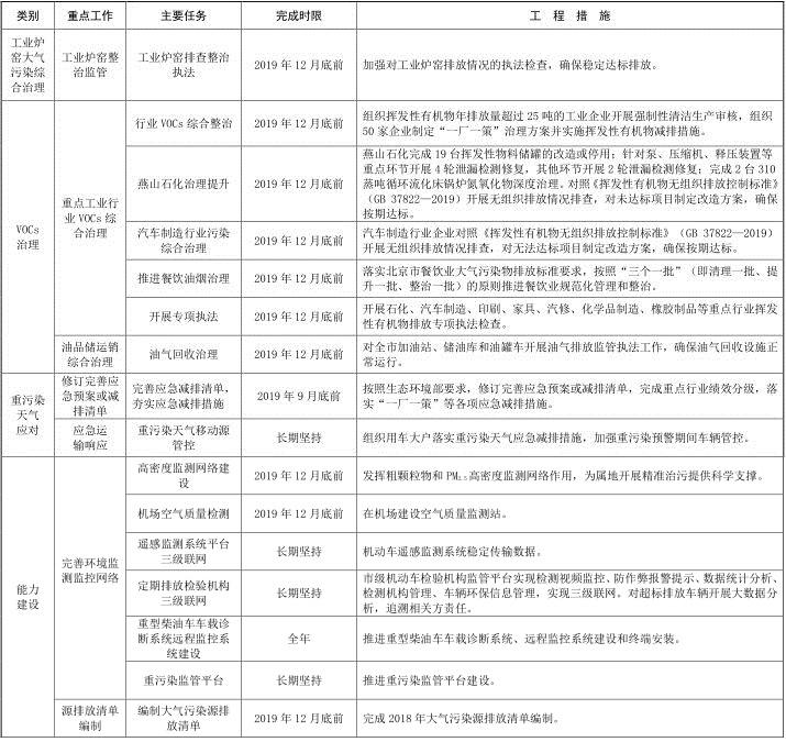 4北京市 2019-2020 年秋冬季大气污染综合治理攻坚行动方案 4