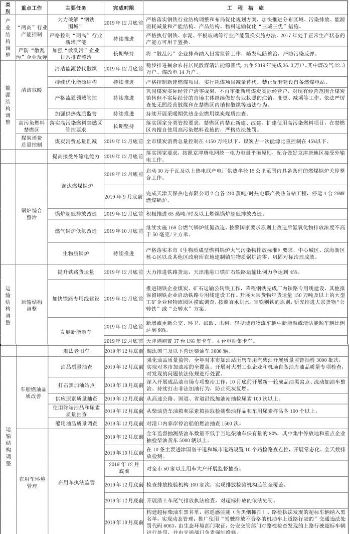 5天津市 2019-2020 年秋冬季大气污染综合治理攻坚行动方案 5