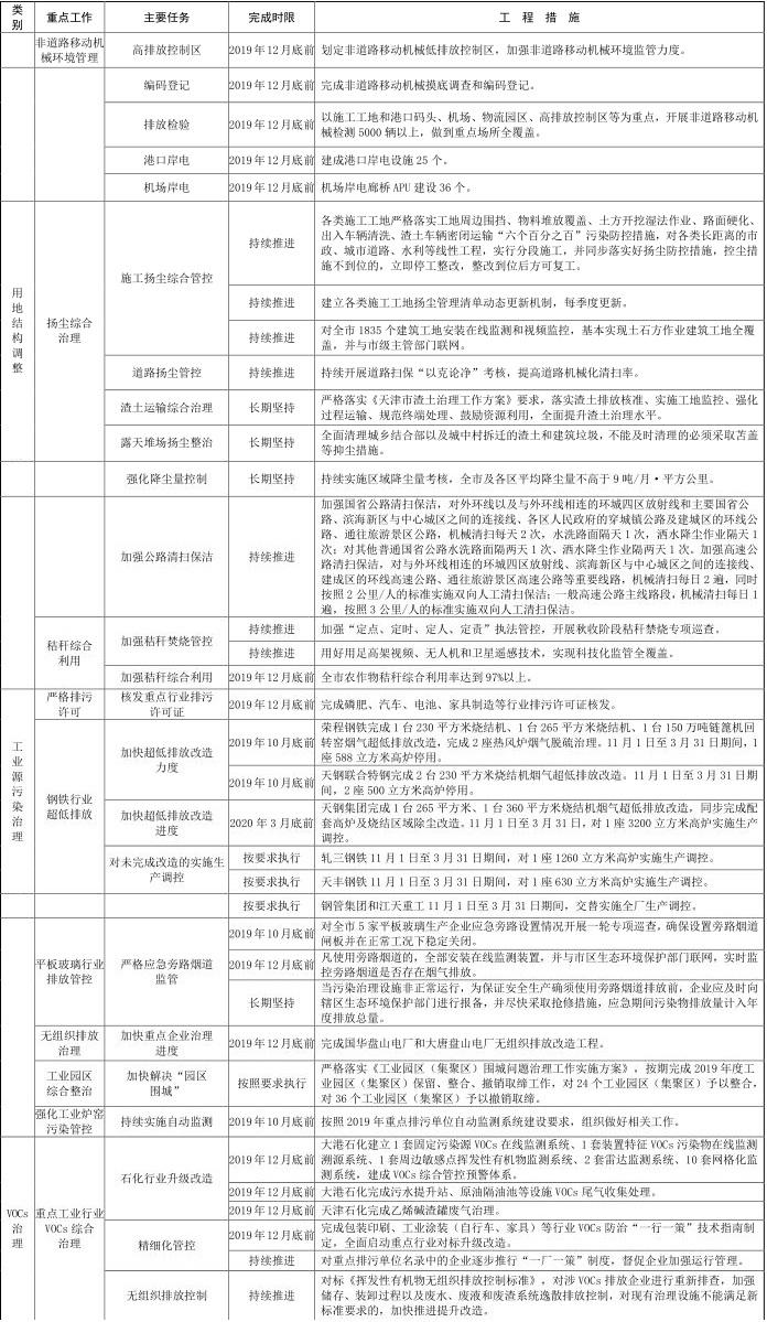 6天津市 2019-2020 年秋冬季大气污染综合治理攻坚行动方案6