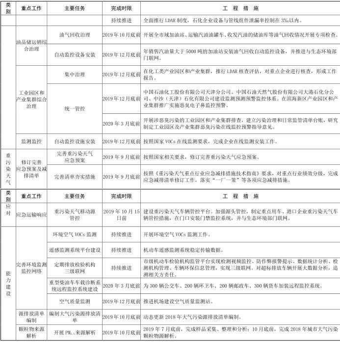 7天津市 2019-2020 年秋冬季大气污染综合治理攻坚行动方案7