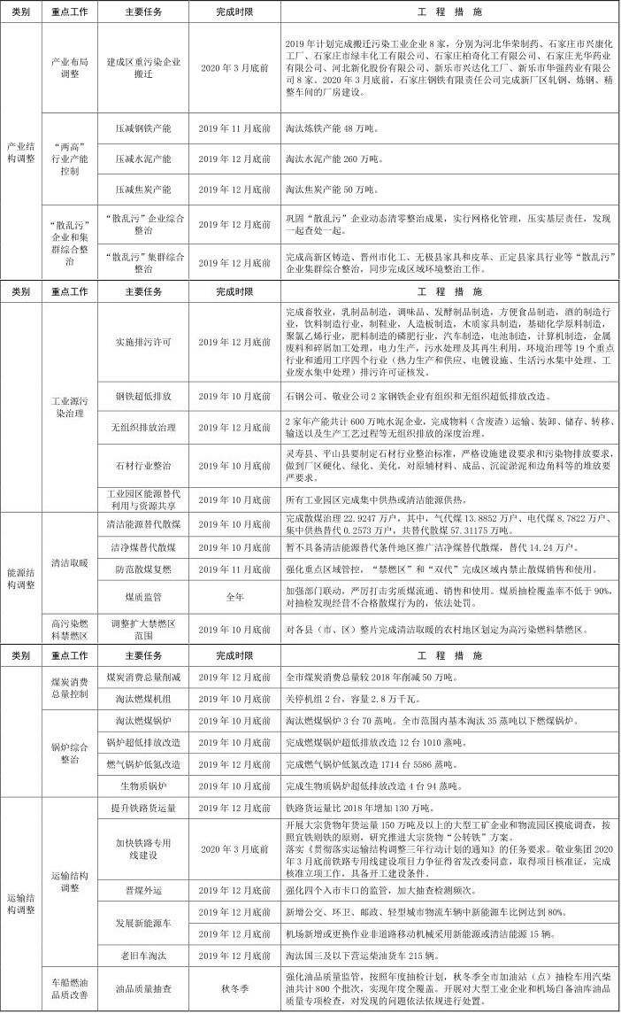 8河北省石家庄市 2019-2020 年秋冬季大气污染综合治理攻坚行动方案 8