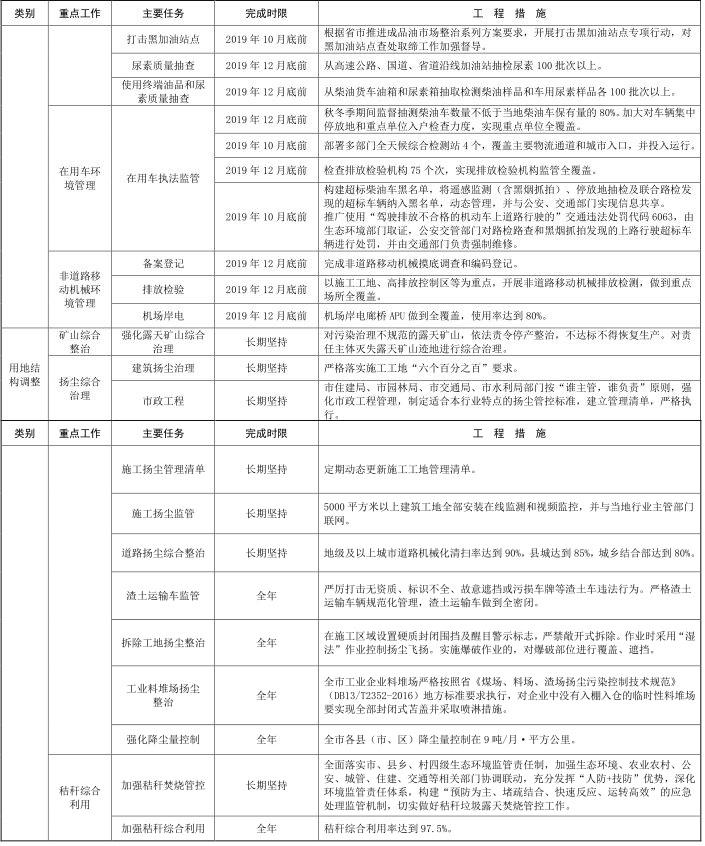 9河北省石家庄市 2019-2020 年秋冬季大气污染综合治理攻坚行动方案 9