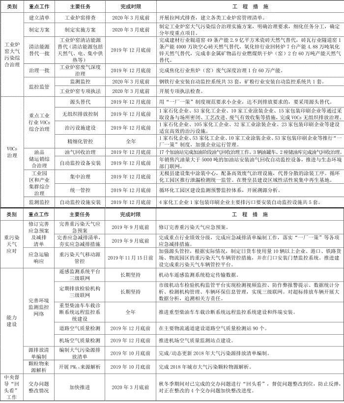 10河北省石家庄市 2019-2020 年秋冬季大气污染综合治理攻坚行动方案 10