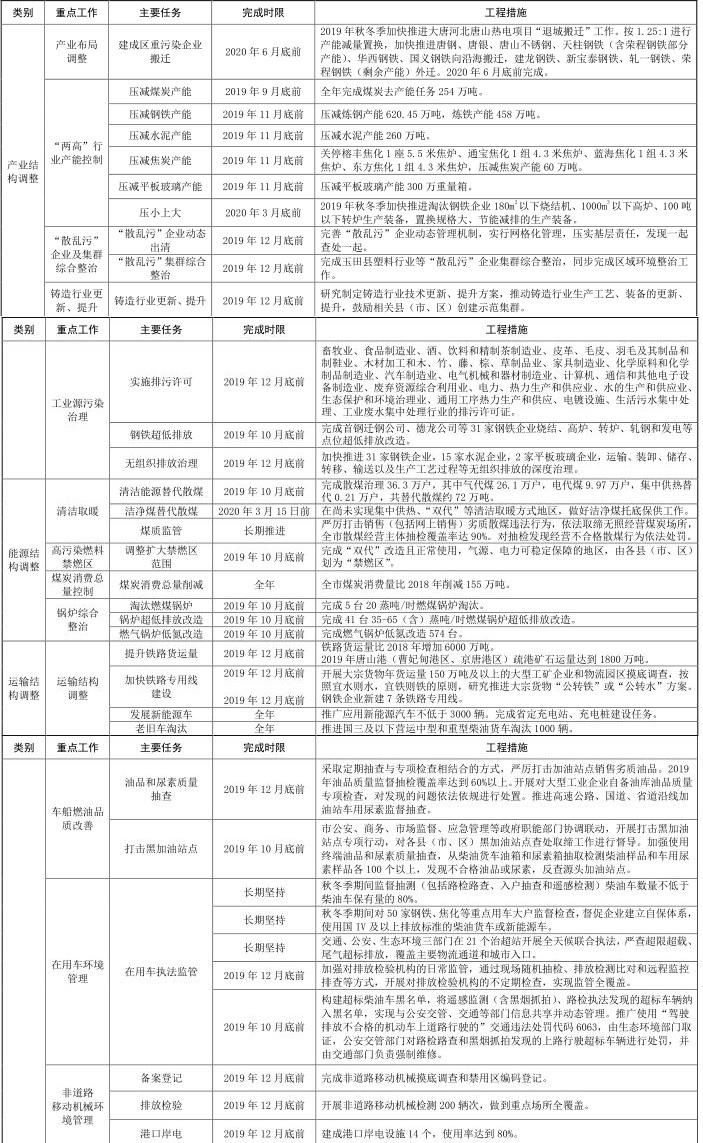 11河北省唐山市 2019-2020 年秋冬季 11