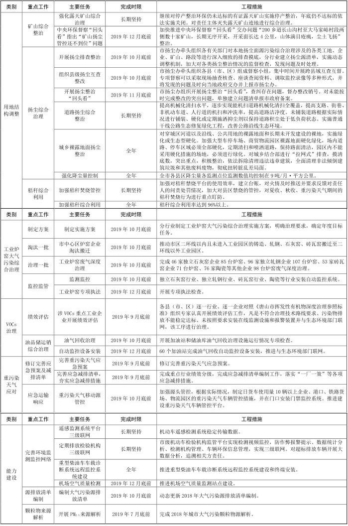 12河北省唐山市 2019-2020 年秋冬季 12