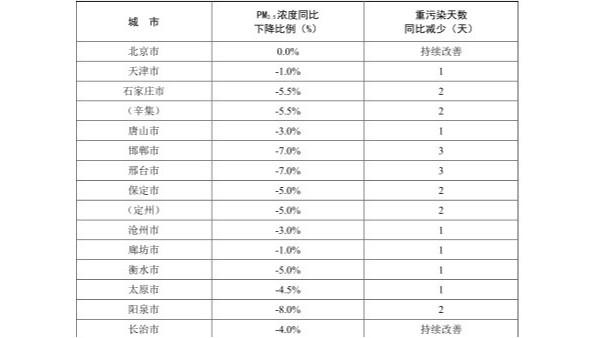 京津冀及周边地区2019-2020年秋冬季污染治理方案(征求意见稿) 图