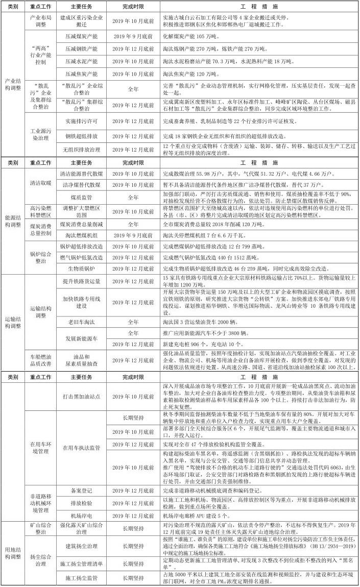 13河北省邯郸市 2019-2020 年秋冬季 13