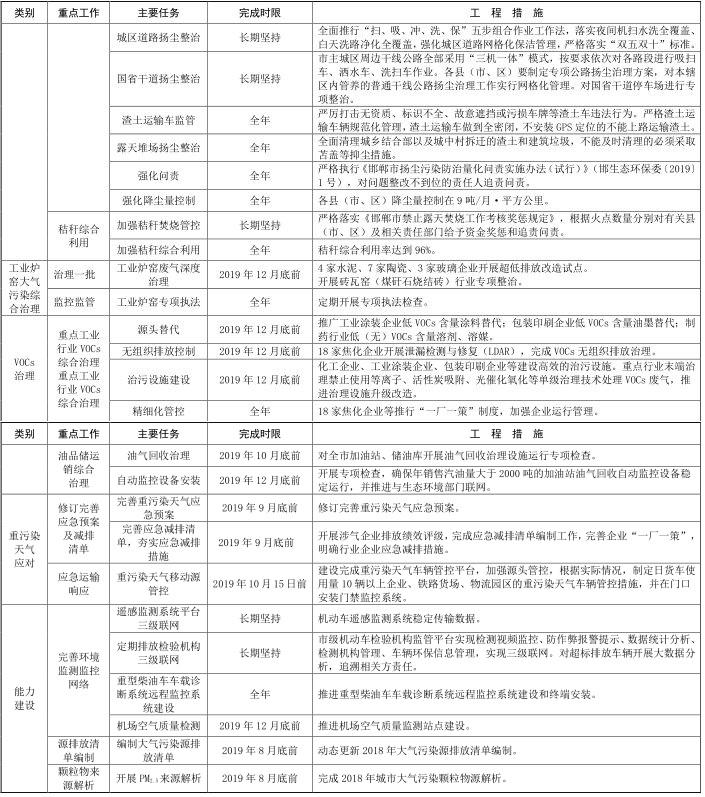 14 河北省邯郸市 2019-2020 年秋冬季 14