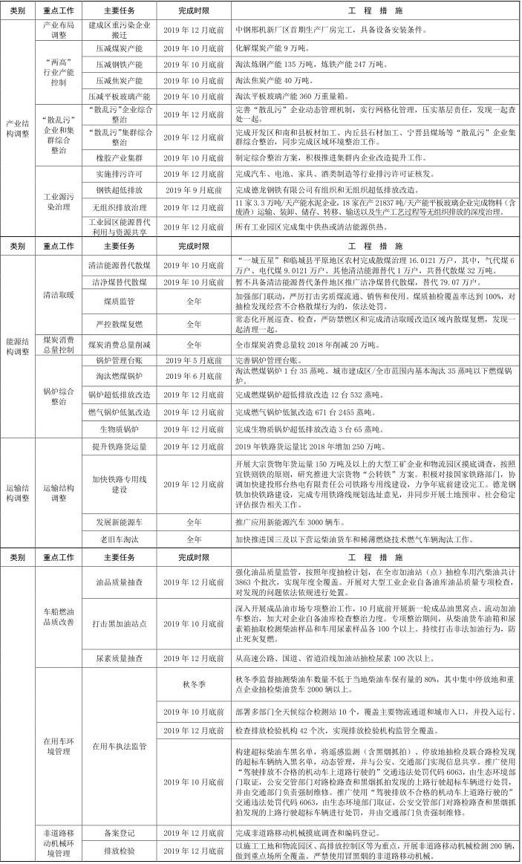 15河北省邢台市 2019-2020 年秋冬季 15