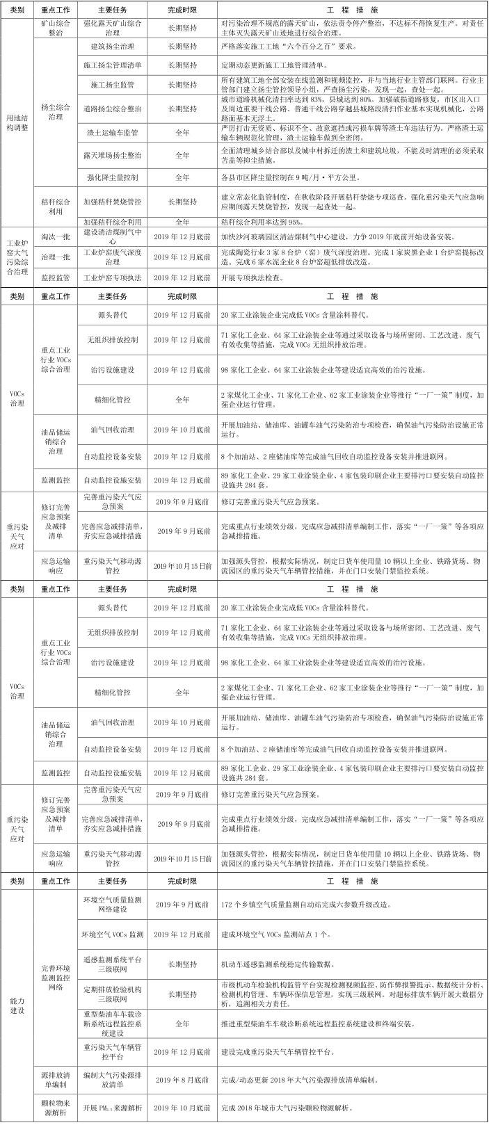16河北省邢台市 2019-2020 年秋冬季 16