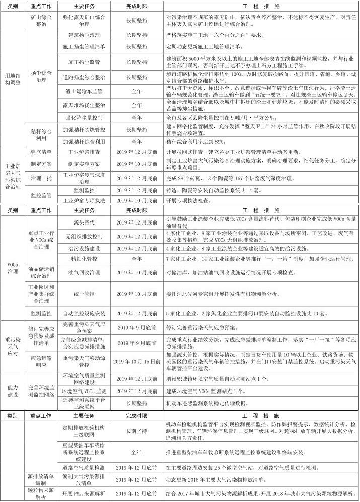 18河南省济源市 2019-2020 年秋冬季大气污染 18