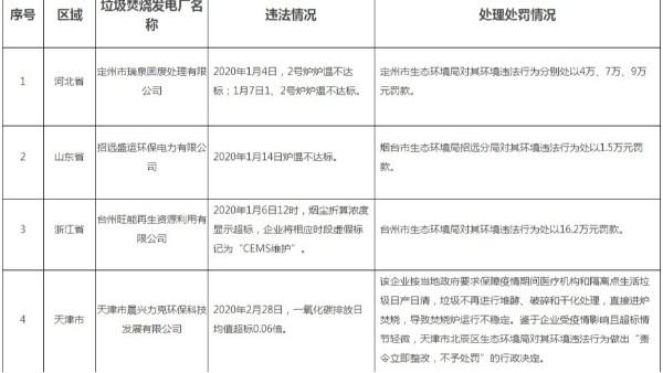 8起垃圾焚烧厂环境违法处罚情况