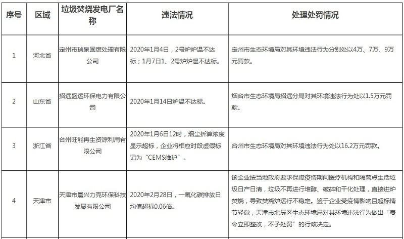 2020年第一季度生活垃圾焚烧发电厂环境违法行为处理处罚情况表