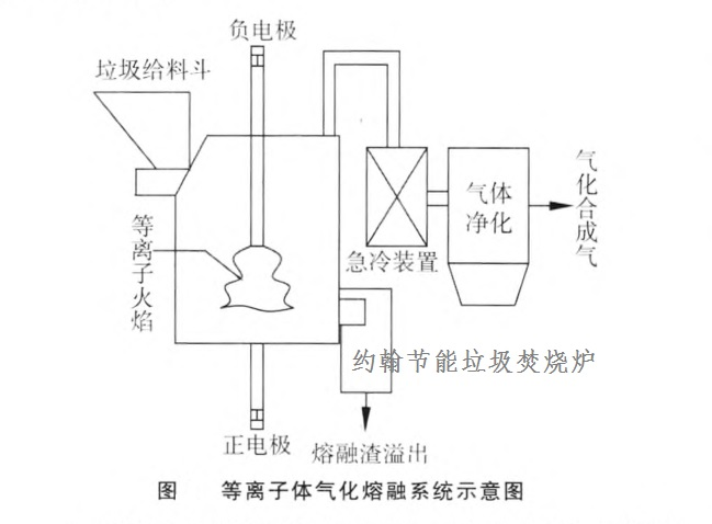 垃圾焚烧炉-等离子体气化熔融系统示意图1