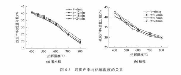 生物质锅炉燃料的热解温度对固体产物有何影响?