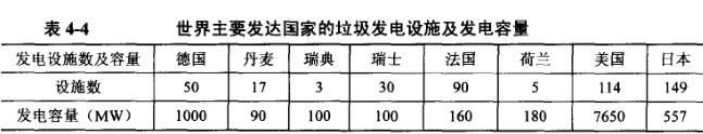121 表4-4 约翰节能垃圾焚烧炉 世界主要发达锅炉的垃圾发电设施及发电容量